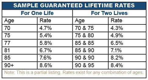 Annuity sample rate chart